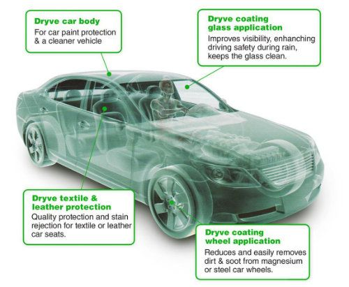 dryve content - Invisible shield for automotive